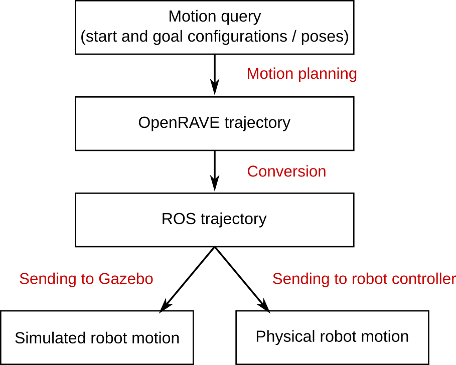 System: ROS, Gazebo · Introduction to Open-Source Robotics